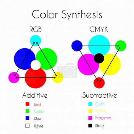 Color Synthesis - Additive and Subtractive