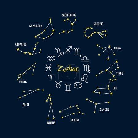 Zodiac, horoscope constellation