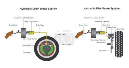 Brake system. Vector design, Illustration