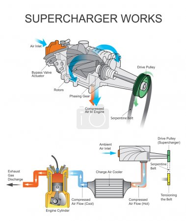 supercharger works. Vector Arts, Illustration design.